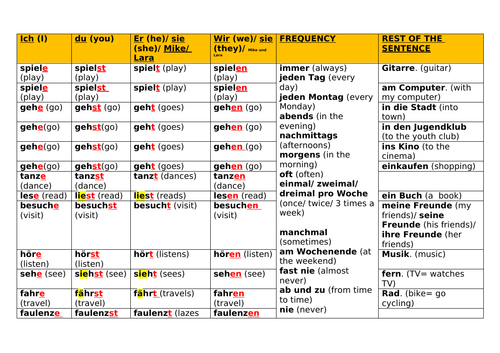 Sports, hobbies, free time- wie oft spielst du Fussball?- present tense and adverbs of frequency
