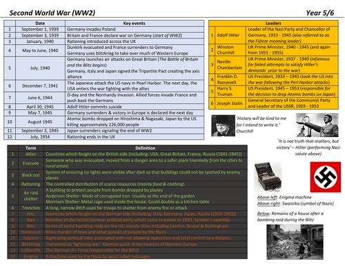 World War Two (WW2) Knowledge Organiser