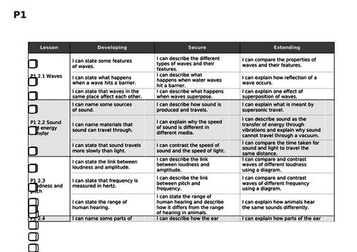 Activate KS3 Science Sound checklist