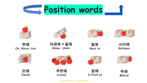 Position words in Korean