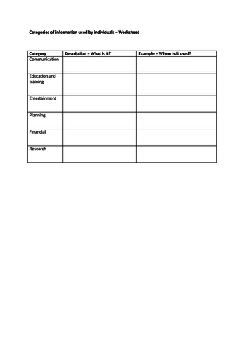 OCR Cambridge Technicals in IT Unit 2 - 3.2 Categories of information used by individuals