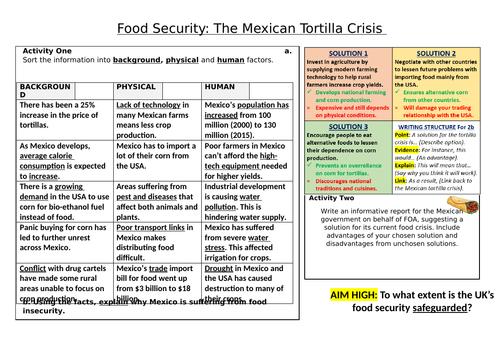 Food Security: The Mexican Tortilla Crisis