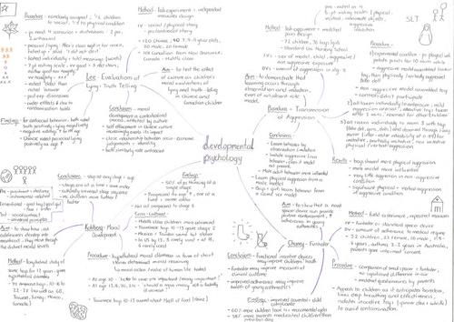 OCR Core Studies A* mindmap summary