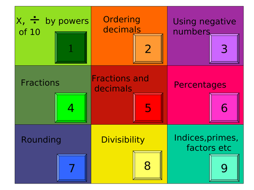 Numbers Revision