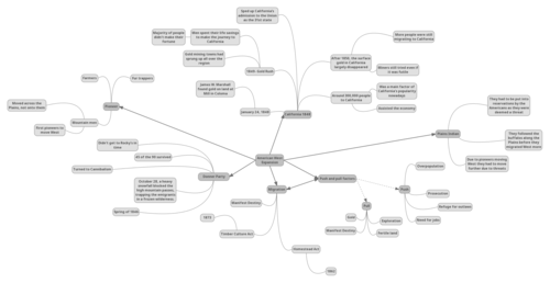 American West expansion mindmap