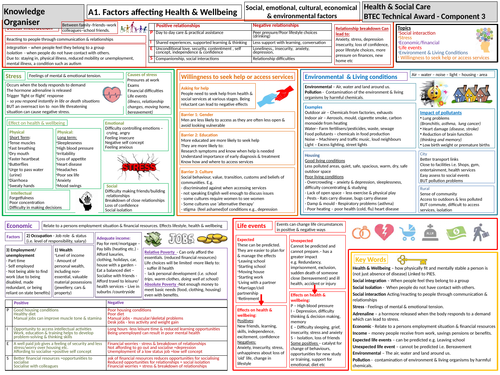 Health & Social Care Tech Award-Knowledge Organiser-Component 3: Health & Wellbeing-Factors-2