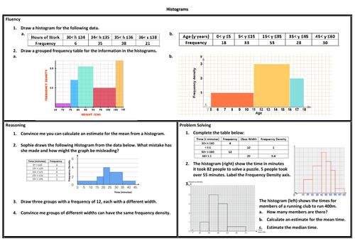 Histograms Problem Solving Mastery Worksheet