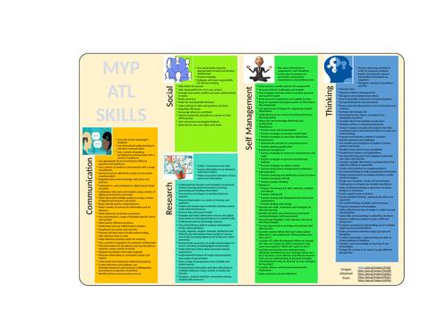 MYP ATL sheet for student's books