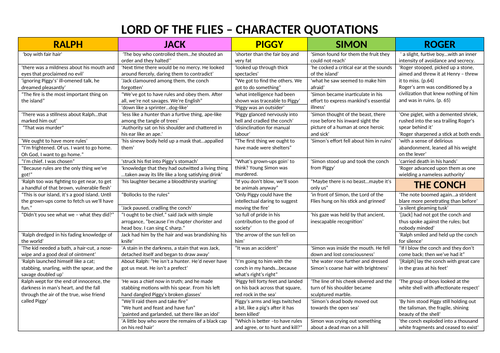 lord of the flies  quotations to help plan responses on ralph jack  simon conch piggy roger