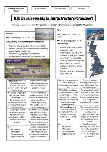 AQA GCSE Geography - Summary of Transport Importance and Improvements (UK Economy)