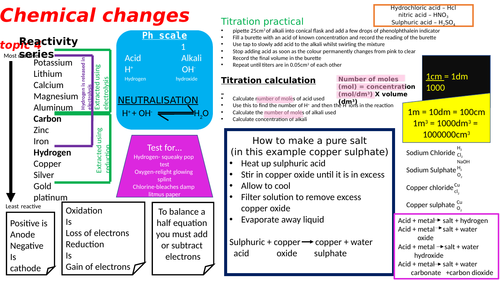 chemical changes topic 4 AQA chemistry poster
