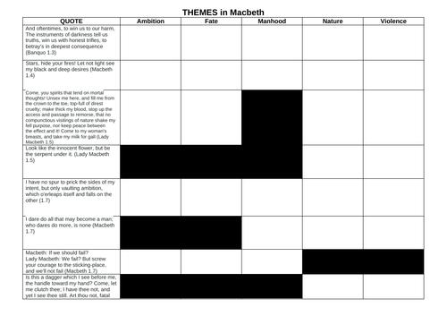 Macbeth Key Themes