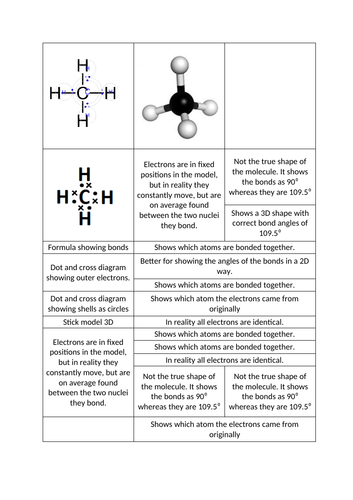 3D, 2D, ball and stick, chemical models comparison