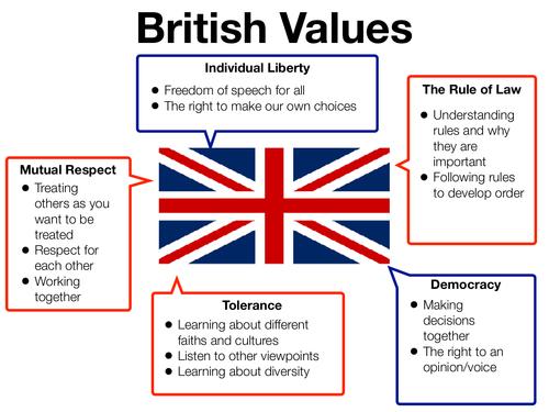 British Values Classroom Display