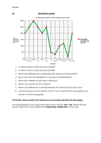 Reading and Interpreting Line Graphs