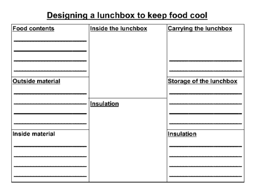 Designing a lunchbox to keep food cool