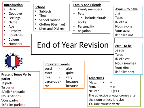 German and French End of year7 Revision Mindmap