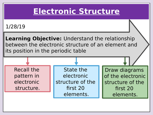 AQA 1.1.7 Electronic Structure for double and triple