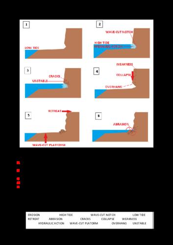 AQA Unit 1C Wave-cut platform Revision Sheet