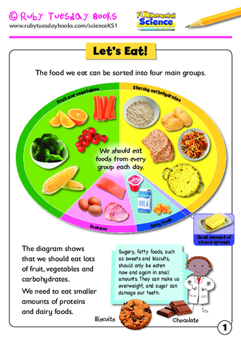 Let's eat! Healthy food plate information