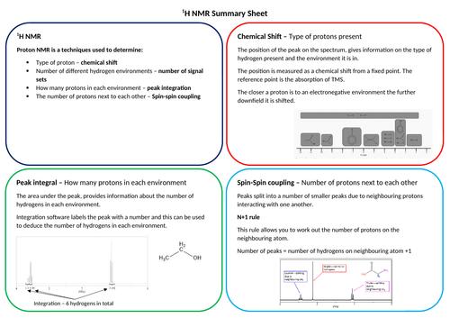 1H NMR summary sheet