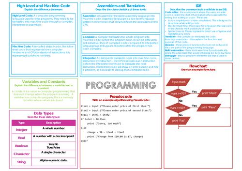 Programming Knowledge Organiser