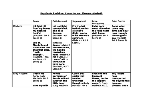 Macbeth Revision - Characters and Themes - Key Quotations Bank