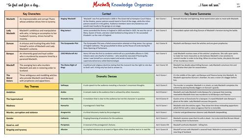 'Macbeth' Knowledge Organiser
