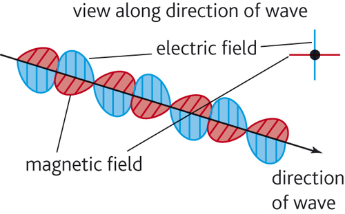 AQA A-level Physics: Chapter 1 Matter and Radiation L04: What is Light?