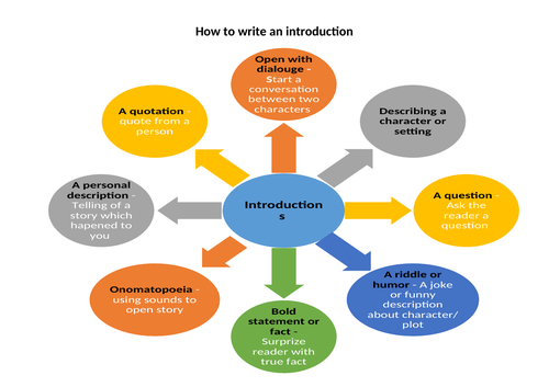 Writing introductions - mindmap