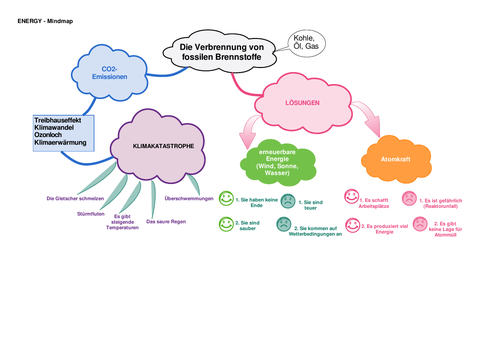 Mindmap on climate change and alternative energy sources