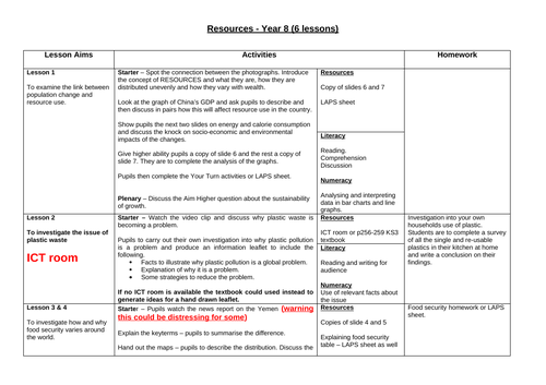 Resources Scheme of work 5 lessons including homework and end of unit test