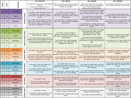 AQA GCSE Grade boundaries & Pupil friendly grade descriptors