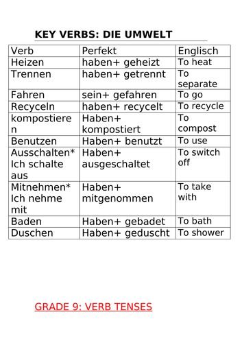 Topic Umwelt IGCSE German