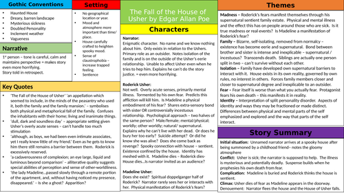 The Fall of the House of Usher Knowledge Organiser