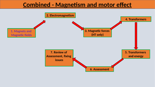 Edexcel Combined Science 9-1 Magnets and Magnetism