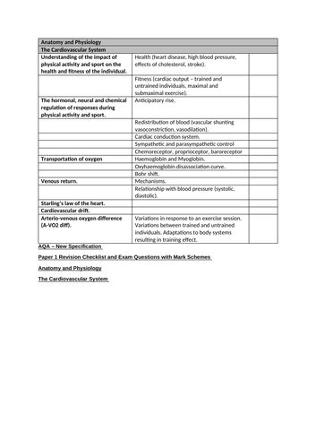 A-Level Anatomy and Physiology AQA Revision Checklist, Exam Questions and  Mark Schemes for students