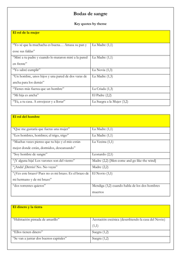 Spanish Lorca Bodas de Sangre: key quotes organised by theme for revision