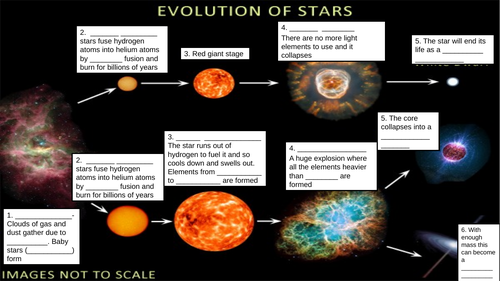 Life cycle of a star (GCSE space)