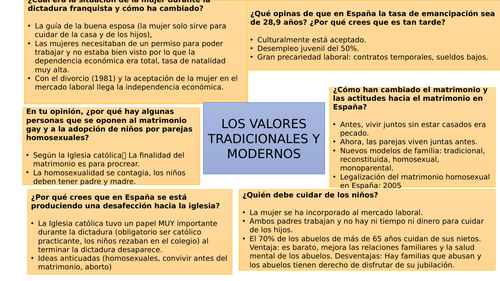 Revision topics Spanish -New AQA AS and A-Level AQA