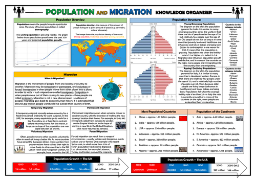 Population and Migration Knowledge Organiser/ Revision Mat!