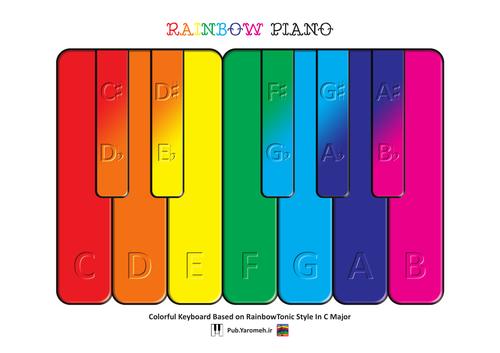 Rainbow Piano Colorful Keyboard Based on RainbowTonic Style In C Major