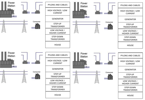 AQA GCSE National Grid - cables and AC/DC