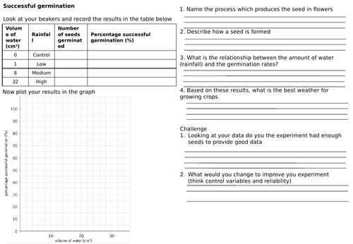 KS3 Pollination, fertilisation and germination sucess rate (two lessons)