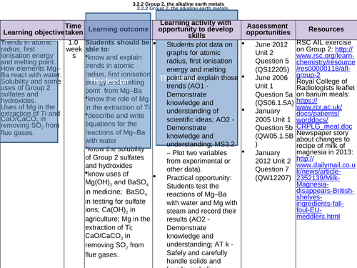 AQA AS Level Unit 2 Section 2 Group 2 elements  alkaline earth metals - trends, solubility, test ion