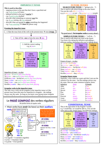 Key tenses Knowledge Organiser/ French