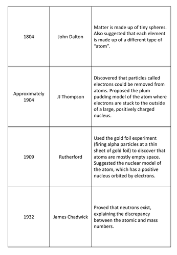 GCSE Physics - Development of the Atomic Model - Matching Card Revision Game