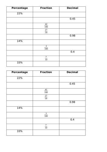 Converting between decimal, percentage and fractions Y5