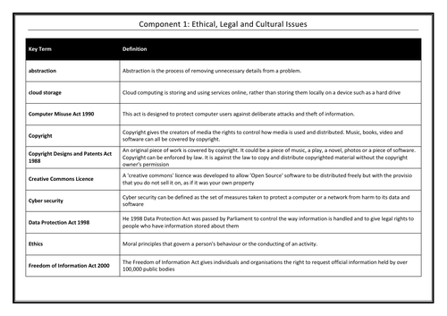 Ethical, legal and cultural issues Keyterms Glossary