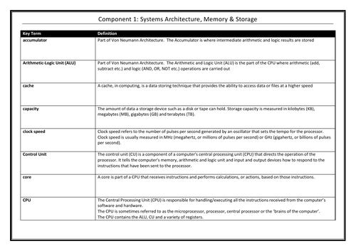 Systems Architecture, Memory and Storage Keyterms Glossary